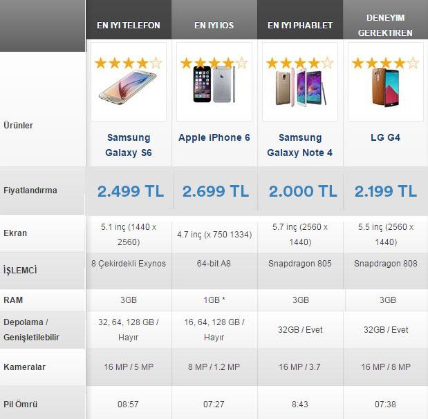 en-iyi-akilli-telefonlar-2015