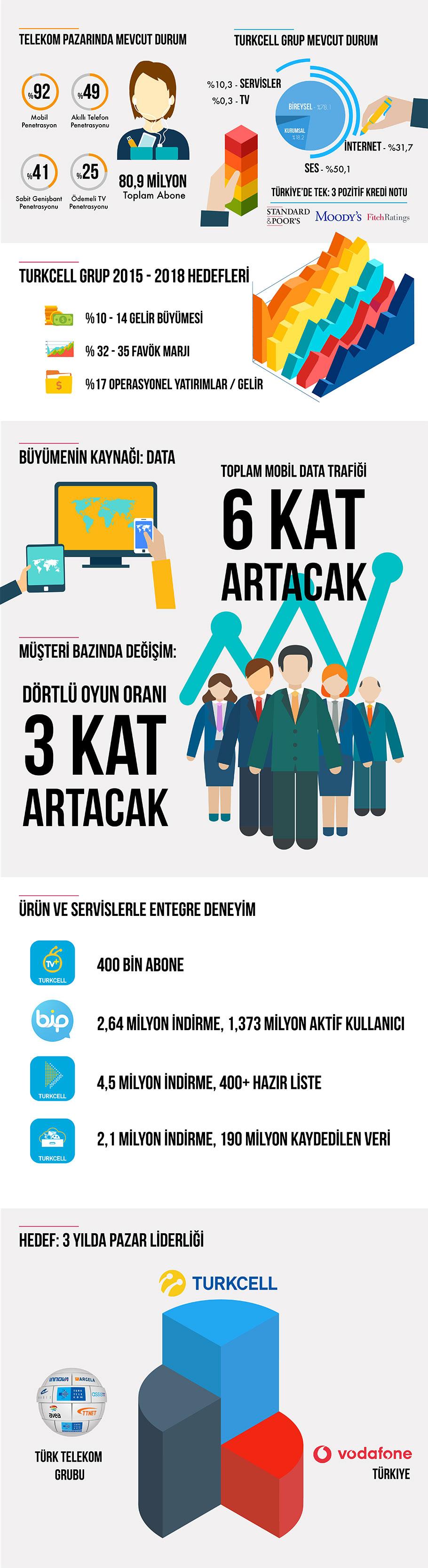 turkcell-infografik